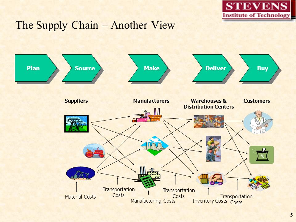 1 Basics of Supply Chain Management. 2 Definitions. - ppt download