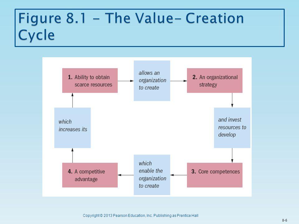 Copyright © 2013 Pearson Education, Inc. Publishing as Prentice Hall 8-6