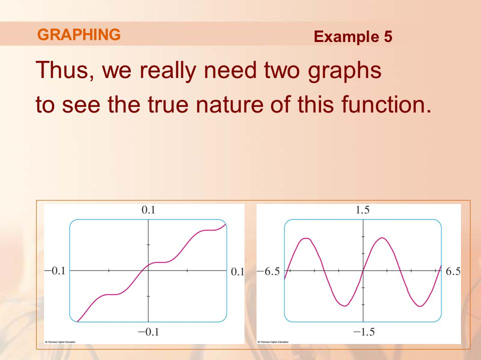 Thus, we really need two graphs to see the true nature of this function. GRAPHING Example 5