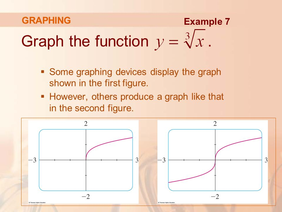 Graph the function.  Some graphing devices display the graph shown in the first figure.