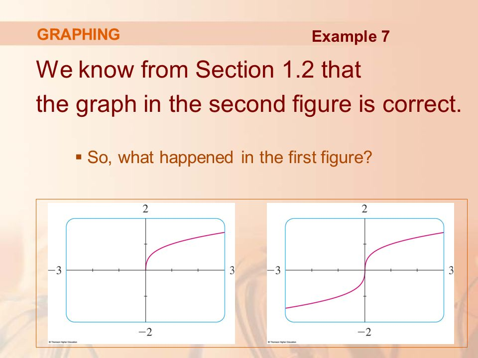We know from Section 1.2 that the graph in the second figure is correct.