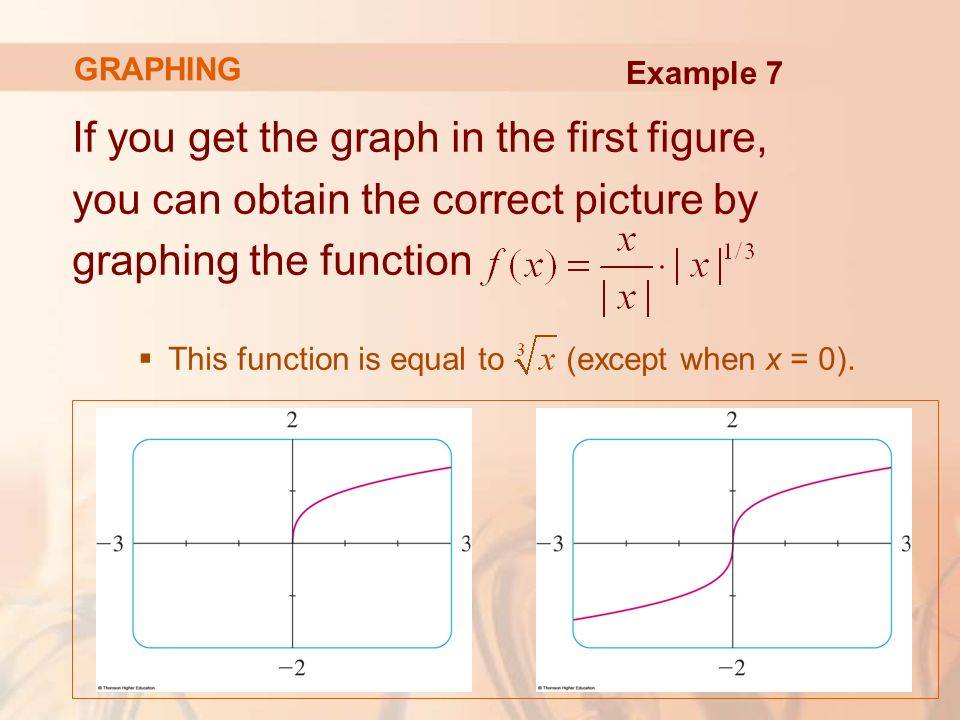 If you get the graph in the first figure, you can obtain the correct picture by graphing the function  This function is equal to (except when x = 0).