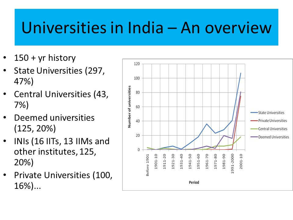 Universities in India – An overview 150 + yr history State Universities (297, 47%) Central Universities (43, 7%) Deemed universities (125, 20%) INIs (16 IITs, 13 IIMs and other institutes, 125, 20%) Private Universities (100, 16%)...