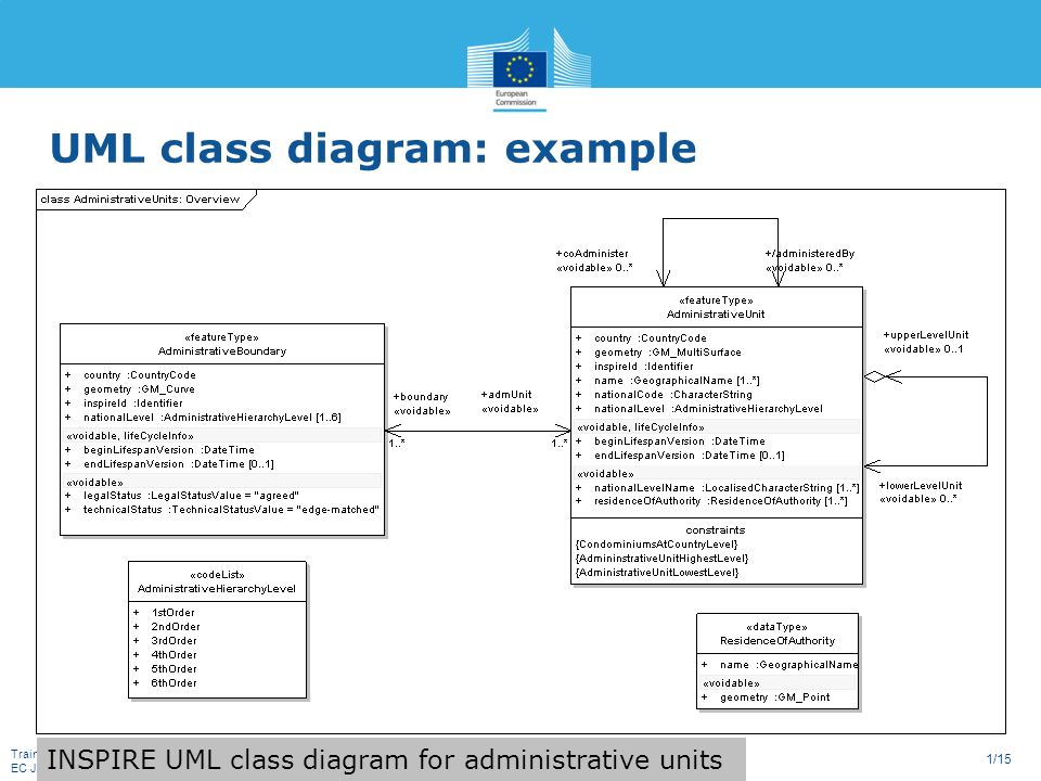 Training inspire basics ec jrc 115 uml class diagram example 1 training inspire basics ec jrc 115 uml class diagram example inspire uml class diagram for administrative units ccuart Image collections