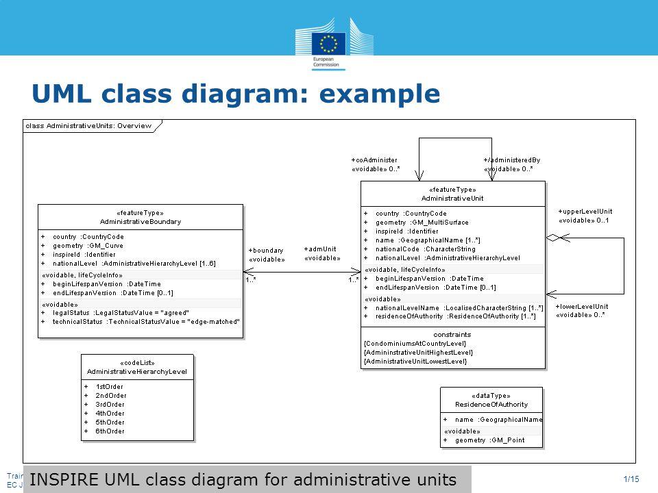 Training: INSPIRE Basics EC JRC 1/15 UML class diagram: example ...