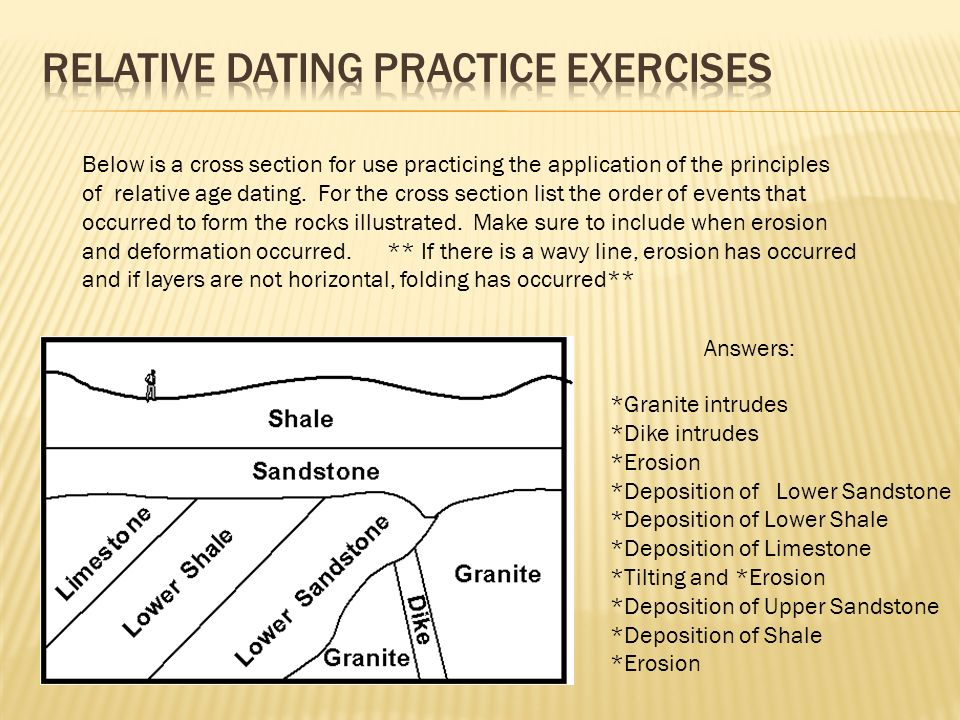 what are the 5 principles of relative age dating