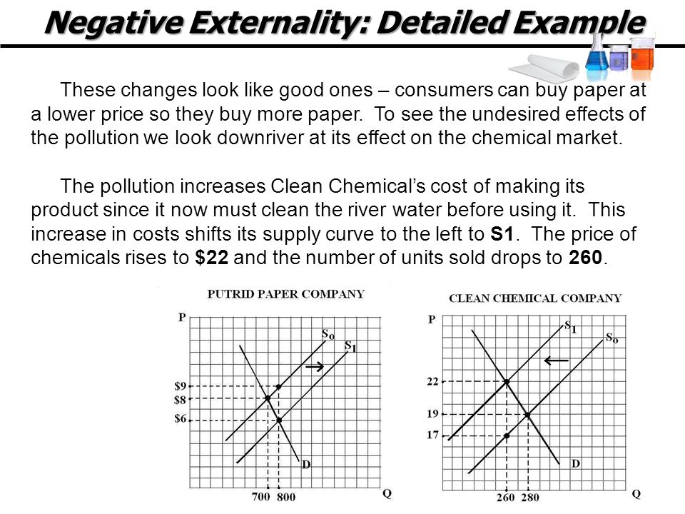 Negative Externality: Detailed Example These changes look like good ones – consumers can buy paper at a lower price so they buy more paper.