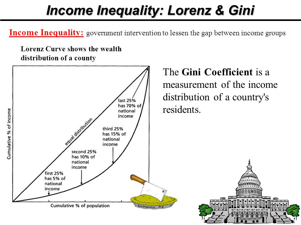 Income Inequality: Lorenz & Gini Income Inequality: government intervention to lessen the gap between income groups Lorenz Curve shows the wealth distribution of a county The Gini Coefficient is a measurement of the income distribution of a country s residents.