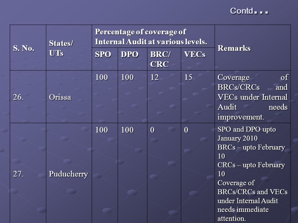 Contd … S. No. States/UTs Percentage of coverage of Internal Audit at various levels.
