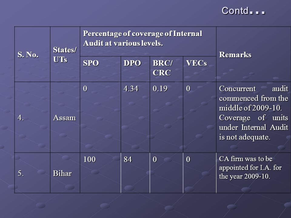 Contd … S. No. States/ UTs Percentage of coverage of Internal Audit at various levels.