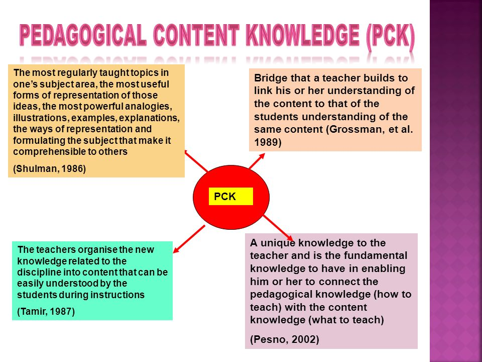 PCK Bridge that a teacher builds to link his or her understanding of the content to that of the students understanding of the same content (Grossman,