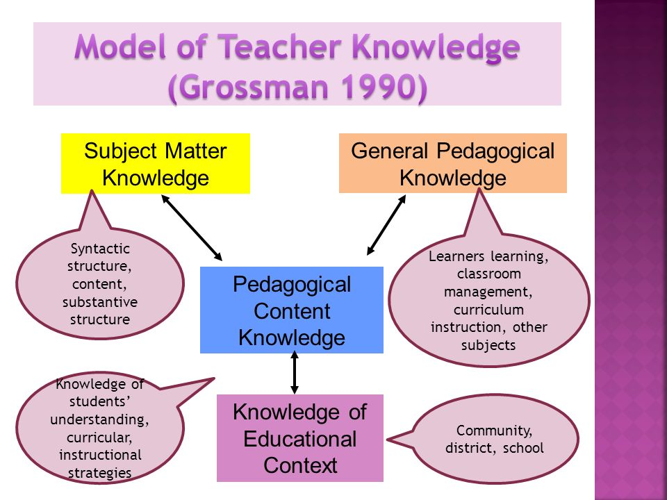 Subject Matter Knowledge General Pedagogical Knowledge Pedagogical Content Knowledge Knowledge of Educational Context Syntactic structure, content, su