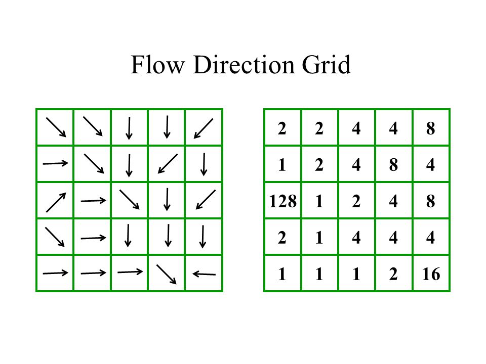 Flow Direction Grid