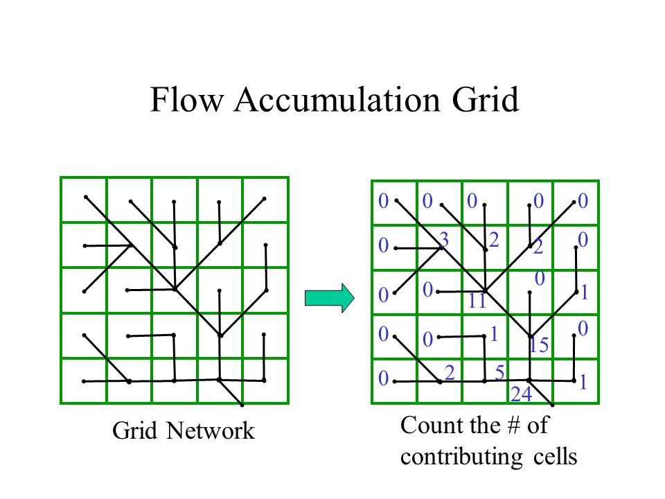 Flow Accumulation Grid Grid Network Count the # of contributing cells