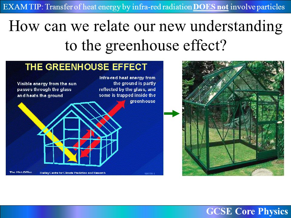 GCSE Core Physics EXAM TIP: Transfer of heat energy by infra-red radiation DOES not involve particles How can we relate our new understanding to the greenhouse effect