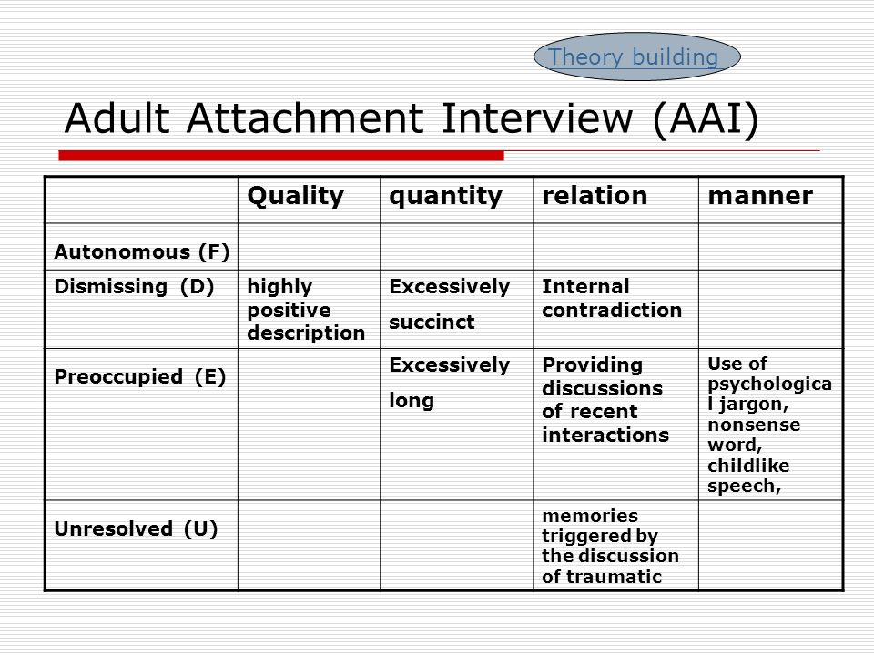 Adult Attachment Interview Training