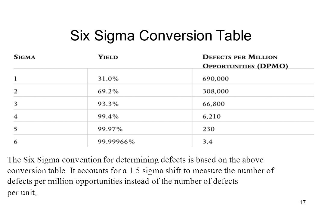 17 Six Sigma Conversion Table The Convention For Determining Defects Is Based On