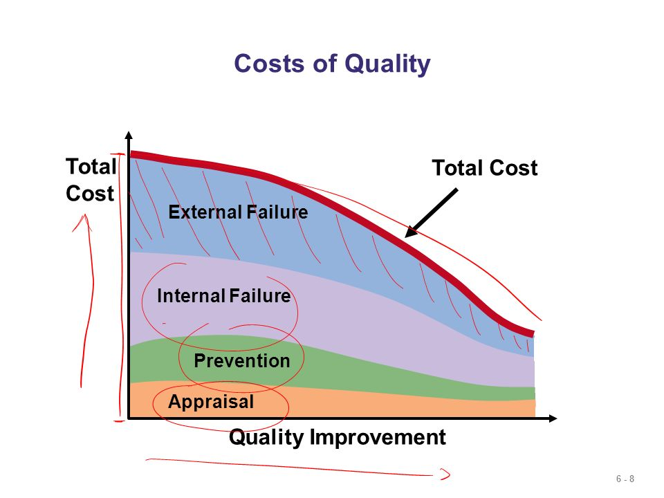 6 - 8 External Failure Internal Failure Prevention Costs of Quality Appraisal Total Cost Quality Improvement Total Cost