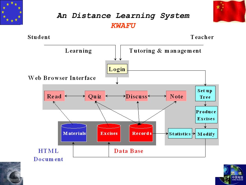 An Distance Learning System KWAFU