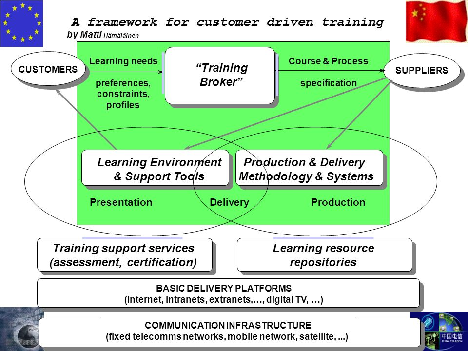 A framework for customer driven training CUSTOMERS Learning needs preferences, constraints, profiles SUPPLIERS Course & Process specification Training Broker PresentationDeliveryProduction Learning Environment & Support Tools Production & Delivery Methodology & Systems COMMUNICATION INFRASTRUCTURE (fixed telecomms networks, mobile network, satellite,...) BASIC DELIVERY PLATFORMS (Internet, intranets, extranets,…, digital TV, …) Training support services (assessment, certification) Learning resource repositories by Matti Hämäläinen