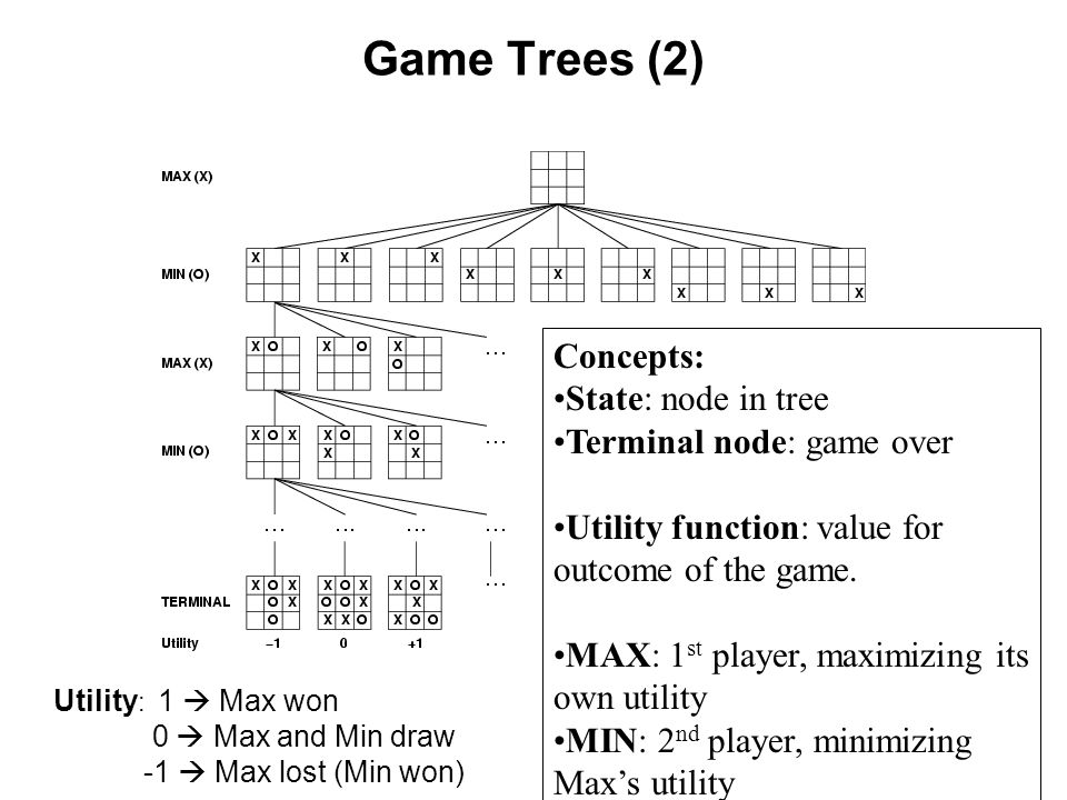 Game Trees (2) Concepts: State: node in tree Terminal node: game over Utility function: value for outcome of the game.