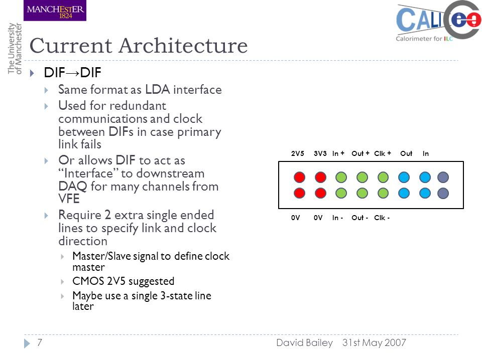 Current Architecture 31st May 2007David Bailey7  DIF → DIF  Same format as LDA interface  Used for redundant communications and clock between DIFs in case primary link fails  Or allows DIF to act as Interface to downstream DAQ for many channels from VFE  Require 2 extra single ended lines to specify link and clock direction  Master/Slave signal to define clock master  CMOS 2V5 suggested  Maybe use a single 3-state line later 2V53V3In +Out +Clk + 0V In -Out -Clk - OutIn