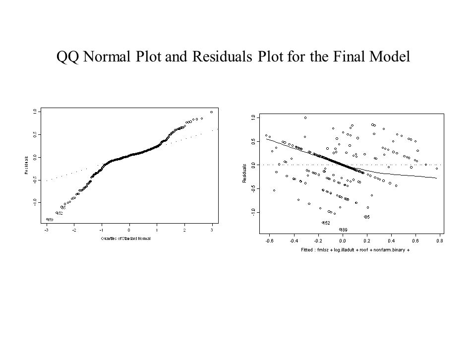 QQ Normal Plot and Residuals Plot for the Final Model