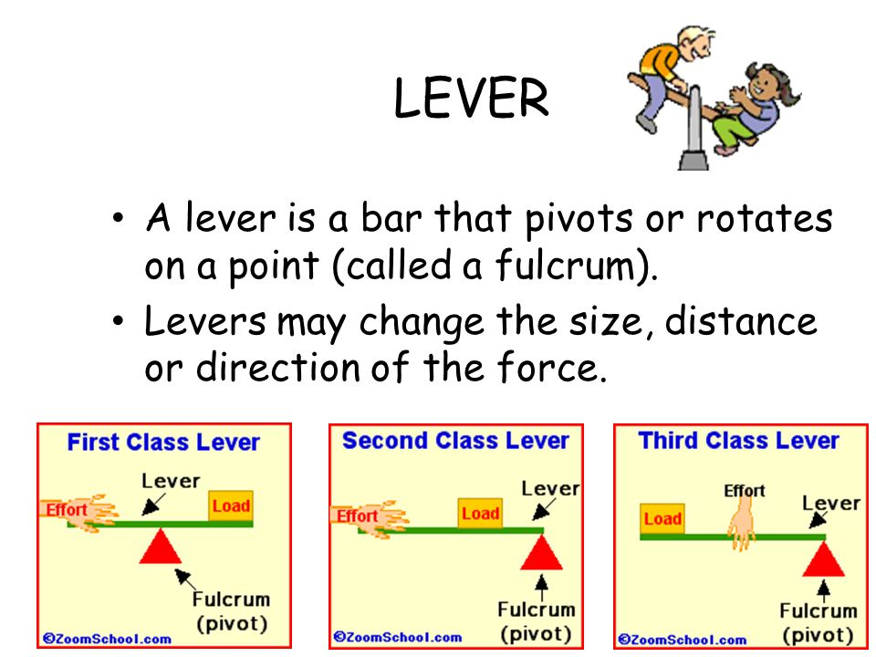 LEVER A lever is a bar that pivots or rotates on a point (called a fulcrum).
