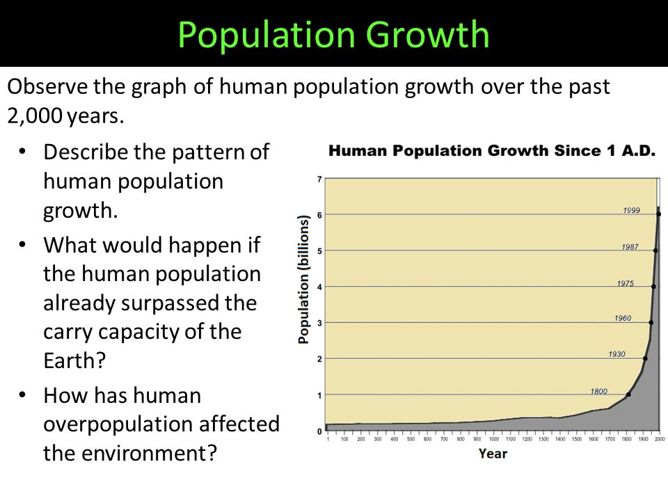 Observe the graph of human population growth over the past 2,000 years.