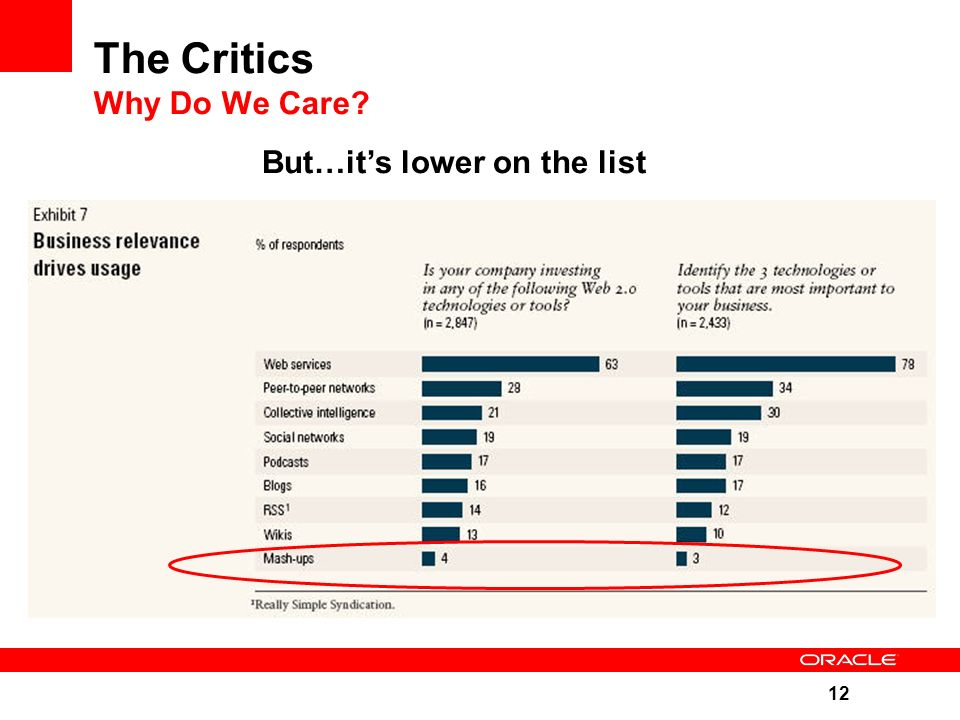 12 The Critics Why Do We Care But…it's lower on the list
