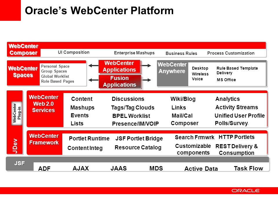Oracle's WebCenter Platform FusionApplicationsFusionApplications WebCenter Composer WebCenterSpaces WebCenter Anywhere JSF AJAX Active Data ADF Task Flow WebCenter Plug-in JDev WebCenter Web 2.0 Services WebCenter Framework Portlet Runtime JSF Portlet Bridge Search Frmwrk Content Integ Resource Catalog Customizable components Content Discussions Wiki/Blog Presence/IM/VOIP MashupsLinksTags/Tag Clouds Events Composer Personal Space Group Spaces Global Worklist Business Rules Process Customization Enterprise Mashups Desktop Wireless Voice MS Office UI Composition WebCenter Applications WebCenter Applications MDS Lists Mail/Cal BPEL Worklist JAAS Role Based Pages HTTP Portlets REST Delivery & Consumption Analytics Activity Streams Unified User Profile Polls/Survey / Rule Based Template Delivery