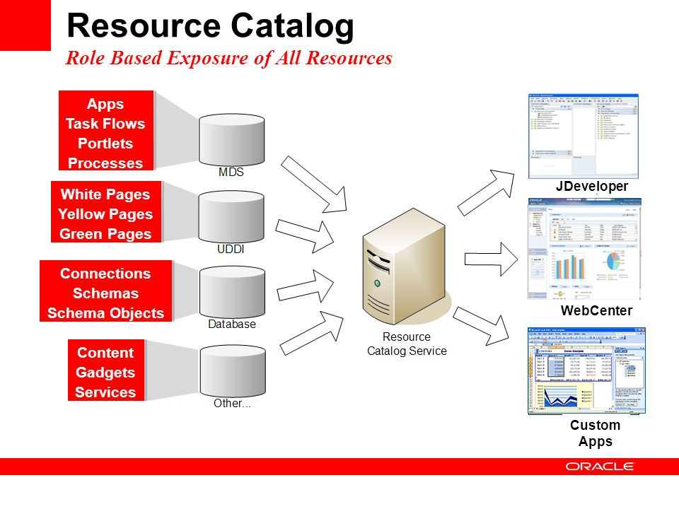 Resource Catalog Role Based Exposure of All Resources WebCenter Custom Apps Connections Schemas Schema Objects Connections Schemas Schema Objects Content Gadgets Services Content Gadgets Services Apps Task Flows Portlets Processes Apps Task Flows Portlets Processes White Pages Yellow Pages Green Pages White Pages Yellow Pages Green Pages JDeveloper