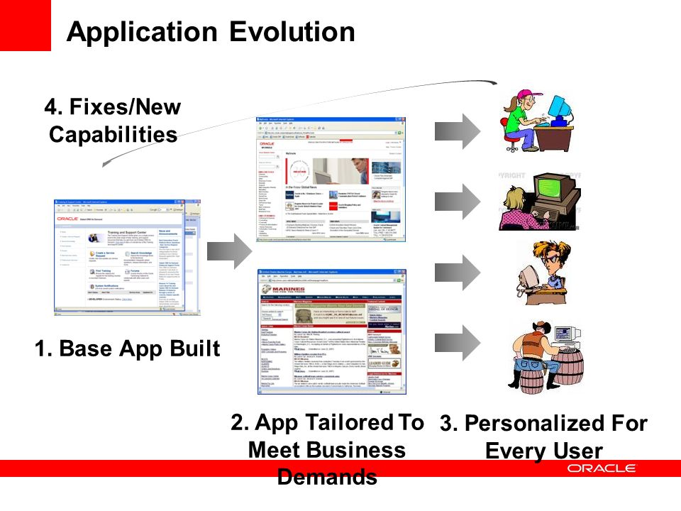 Application Evolution 1. Base App Built 2. App Tailored To Meet Business Demands 3.