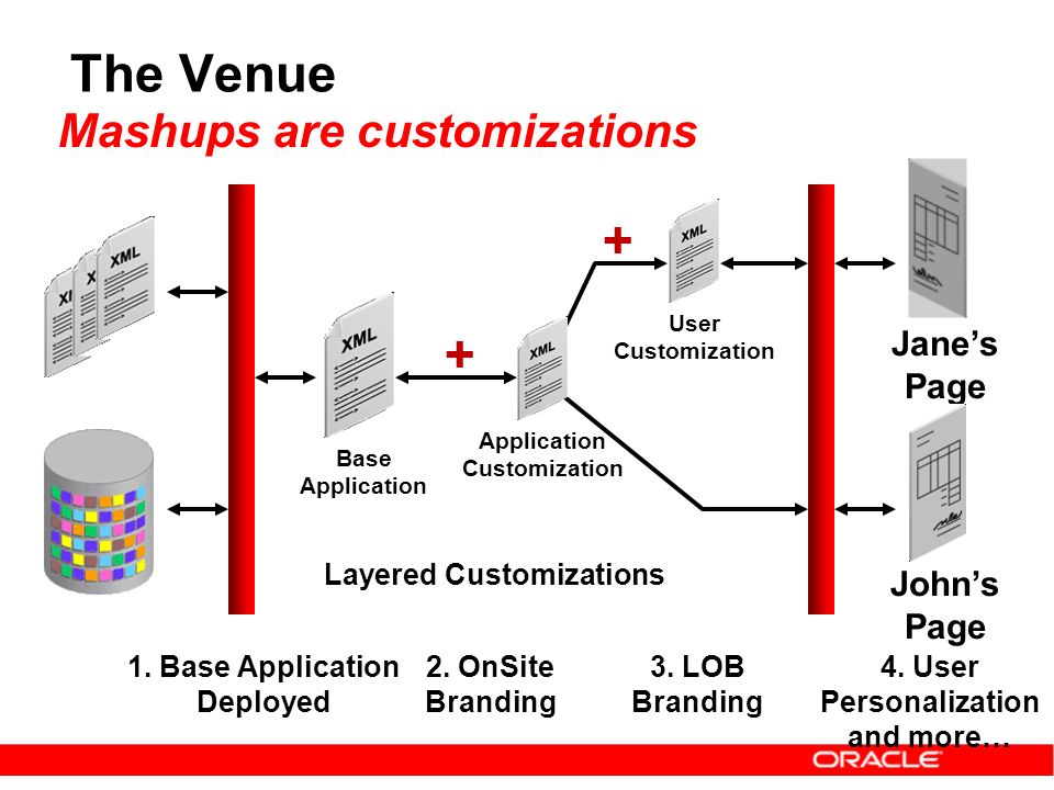 User Customization + The Venue Base Application Application Customization + Mashups are customizations Jane's Page John's Page 1.