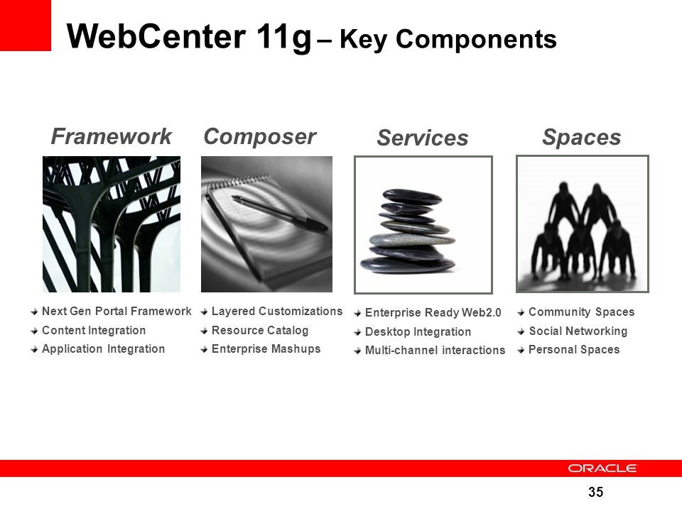 35 WebCenter 11g – Key Components Framework Next Gen Portal Framework Content Integration Application Integration Composer Layered Customizations Resource Catalog Enterprise Mashups Spaces Community Spaces Social Networking Personal Spaces Services Enterprise Ready Web2.0 Desktop Integration Multi-channel interactions