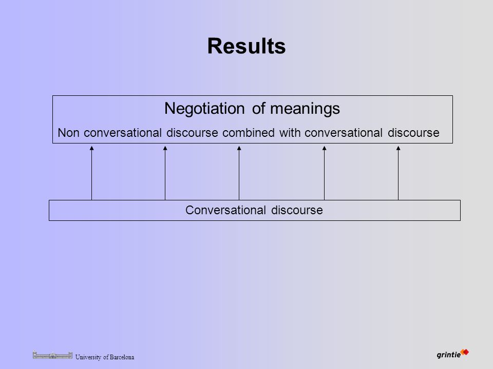University of Barcelona Results Negotiation of meanings Non conversational discourse combined with conversational discourse Conversational discourse