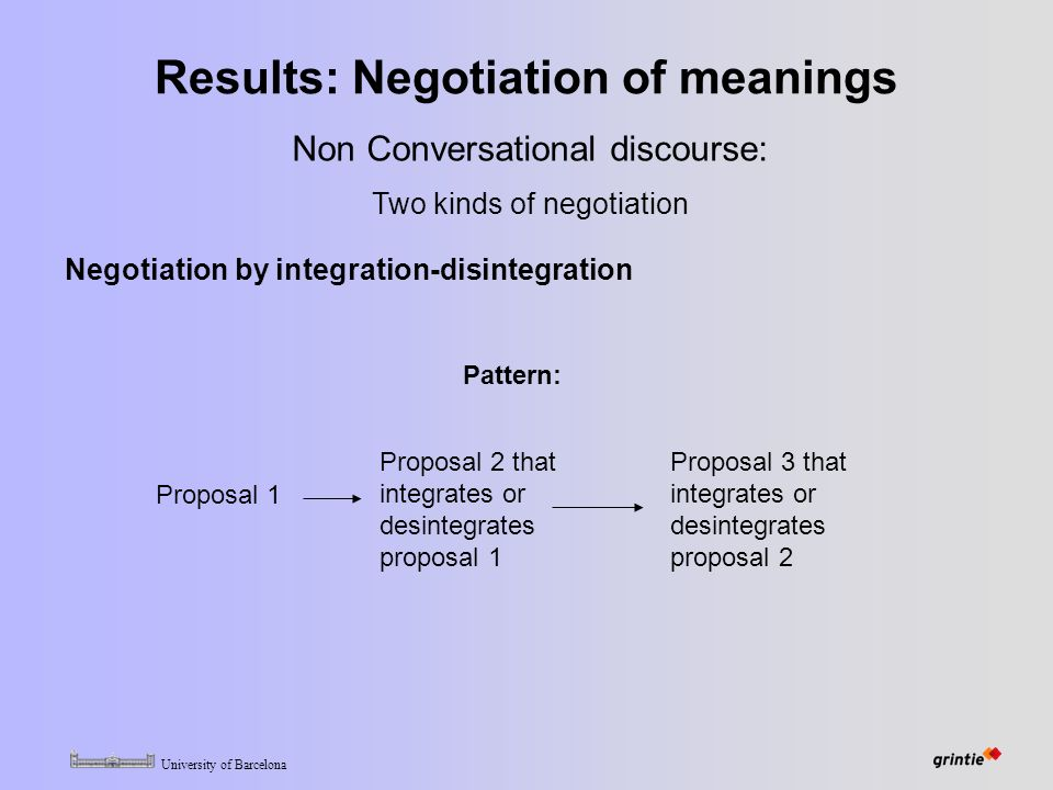 University of Barcelona Results: Negotiation of meanings Pattern: Proposal 1 Proposal 2 that integrates or desintegrates proposal 1 Proposal 3 that integrates or desintegrates proposal 2 Non Conversational discourse: Two kinds of negotiation Negotiation by integration-disintegration