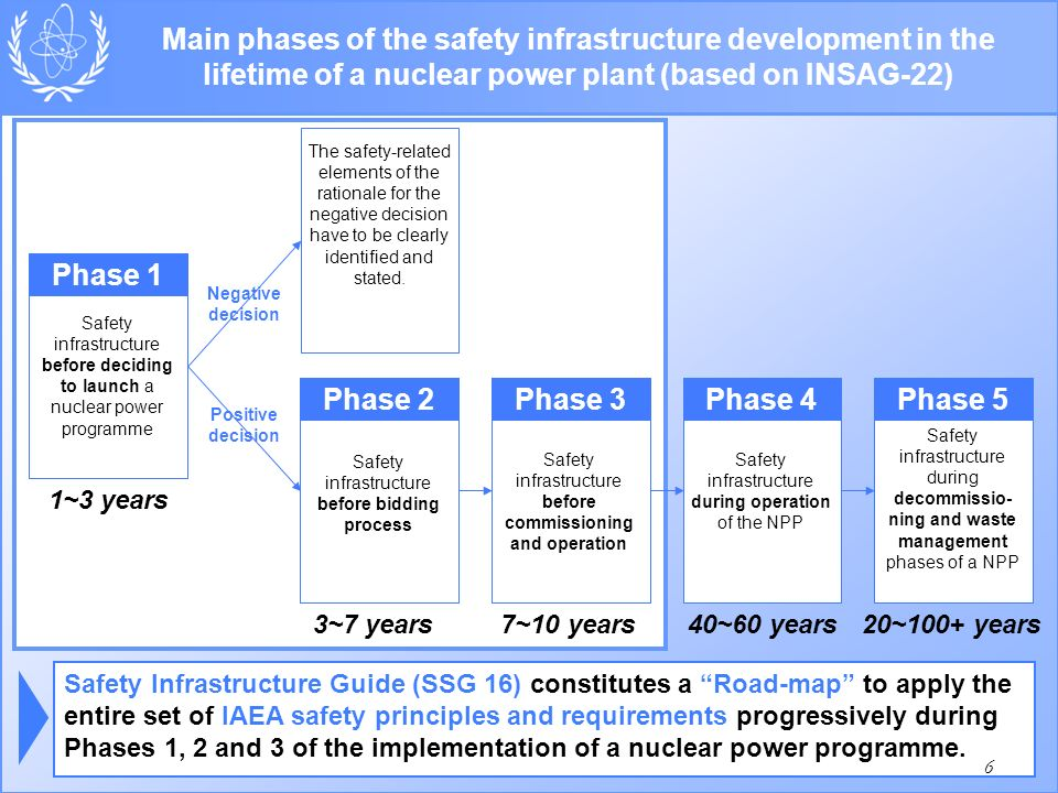 08 October 2015 Main phases of the safety infrastructure development in the lifetime of a nuclear power plant (based on INSAG-22) Phase 1 Safety infrastructure before deciding to launch a nuclear power programme 1~3 years Phase 5 Safety infrastructure during decommissio- ning and waste management phases of a NPP 20~100+ years Phase 3 Safety infrastructure before commissioning and operation 7~10 years Phase 4 Safety infrastructure during operation of the NPP 40~60 years Phase 2 Safety infrastructure before bidding process 3~7 years Positive decision Negative decision The safety-related elements of the rationale for the negative decision have to be clearly identified and stated.