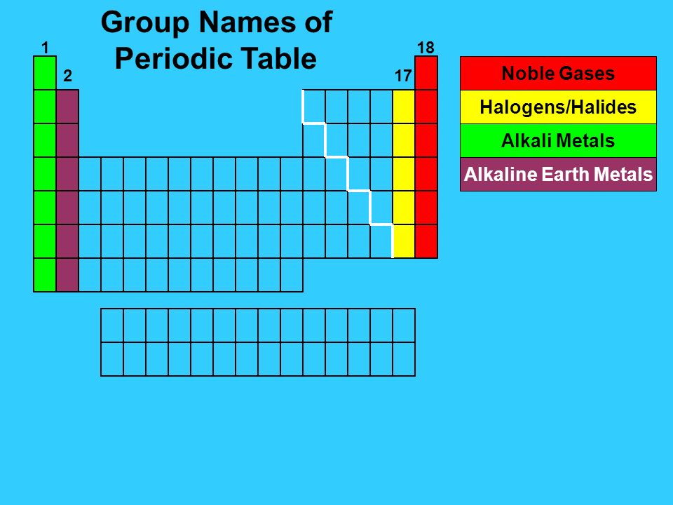 periodic table definition of group on the periodic table of elements periodic table of the - Periodic Table Definition
