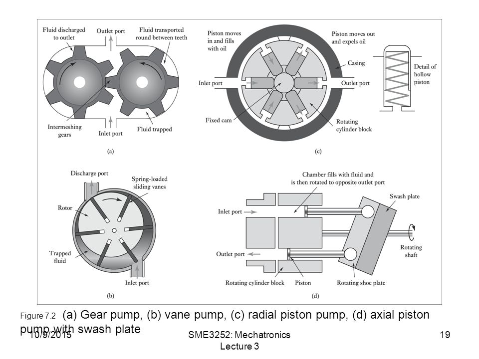 10/9/2015SME3252: Mechatronics Lecture 3 19 Figure 7.2 (a) Gear pump, (b) vane pump, (c) radial piston pump, (d) axial piston pump with swash plate
