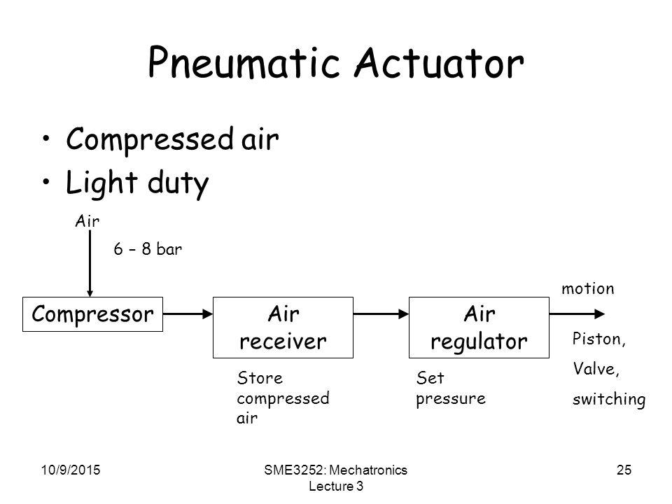 10/9/2015SME3252: Mechatronics Lecture 3 25 Pneumatic Actuator Compressed air Light duty CompressorAir receiver Air regulator Air 6 – 8 bar Store compressed air Set pressure Piston, Valve, switching motion