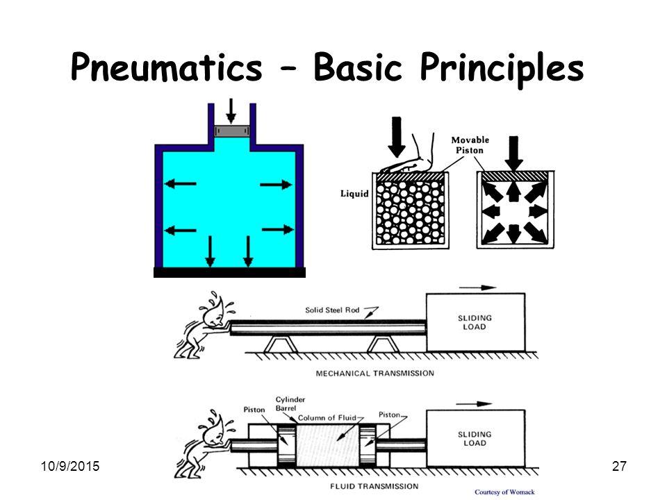 10/9/2015SME3252: Mechatronics Lecture 3 27 Pneumatics – Basic Principles