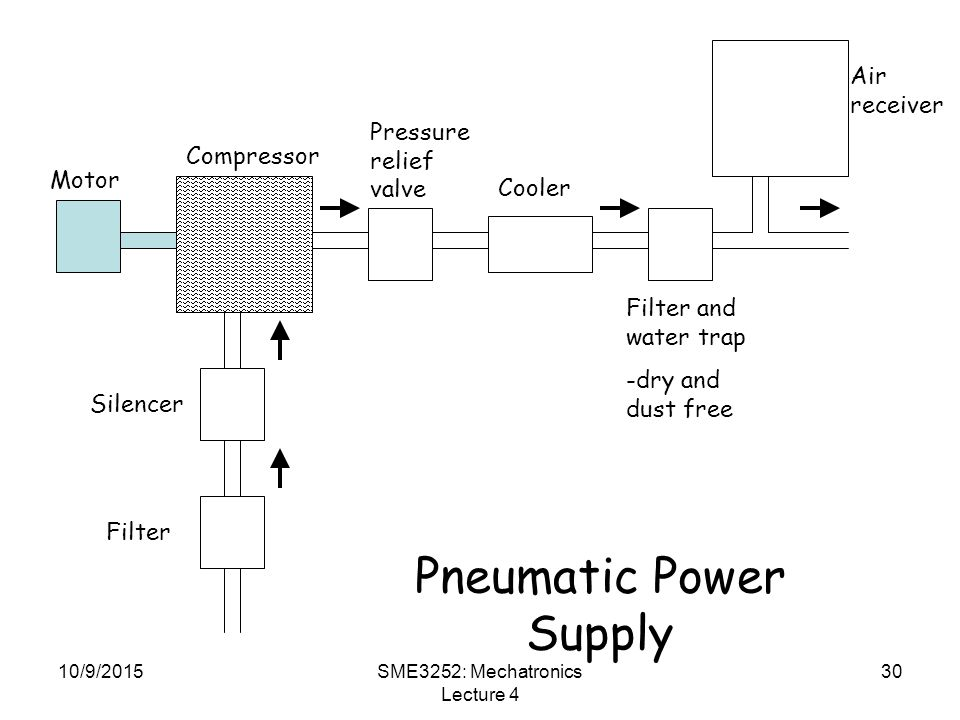 10/9/2015SME3252: Mechatronics Lecture 4 30 Pneumatic Power Supply Motor Compressor Silencer Filter Pressure relief valve Cooler Filter and water trap -dry and dust free Air receiver