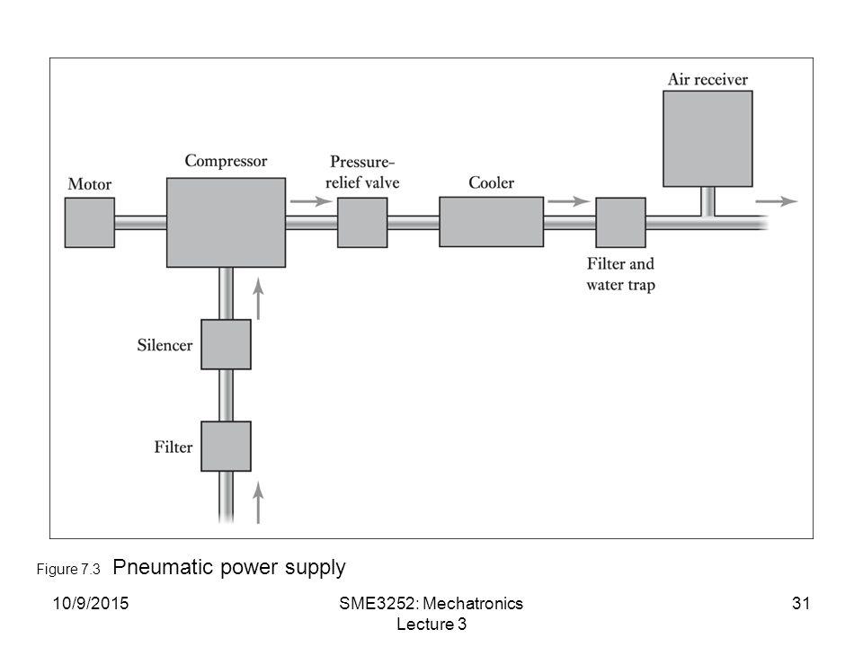 10/9/2015SME3252: Mechatronics Lecture 3 31 Figure 7.3 Pneumatic power supply