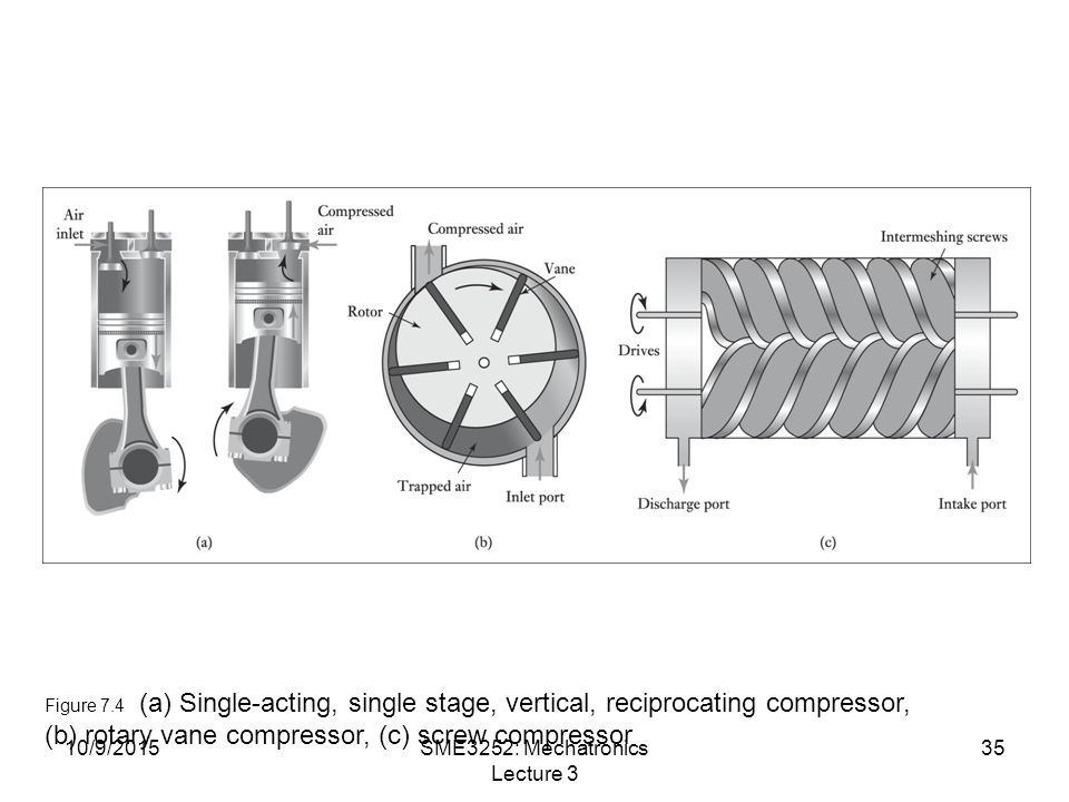 10/9/2015SME3252: Mechatronics Lecture 3 35 Figure 7.4 (a) Single-acting, single stage, vertical, reciprocating compressor, (b) rotary vane compressor, (c) screw compressor