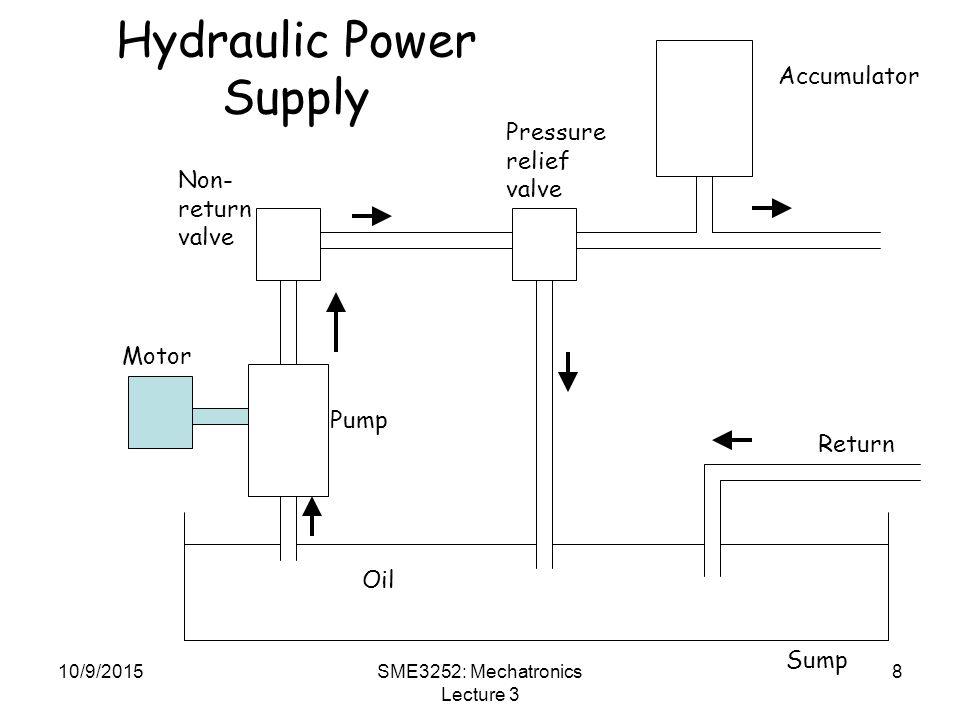 10/9/2015SME3252: Mechatronics Lecture 3 8 Hydraulic Power Supply Motor Pump Pressure relief valve Non- return valve Accumulator Oil Sump Return