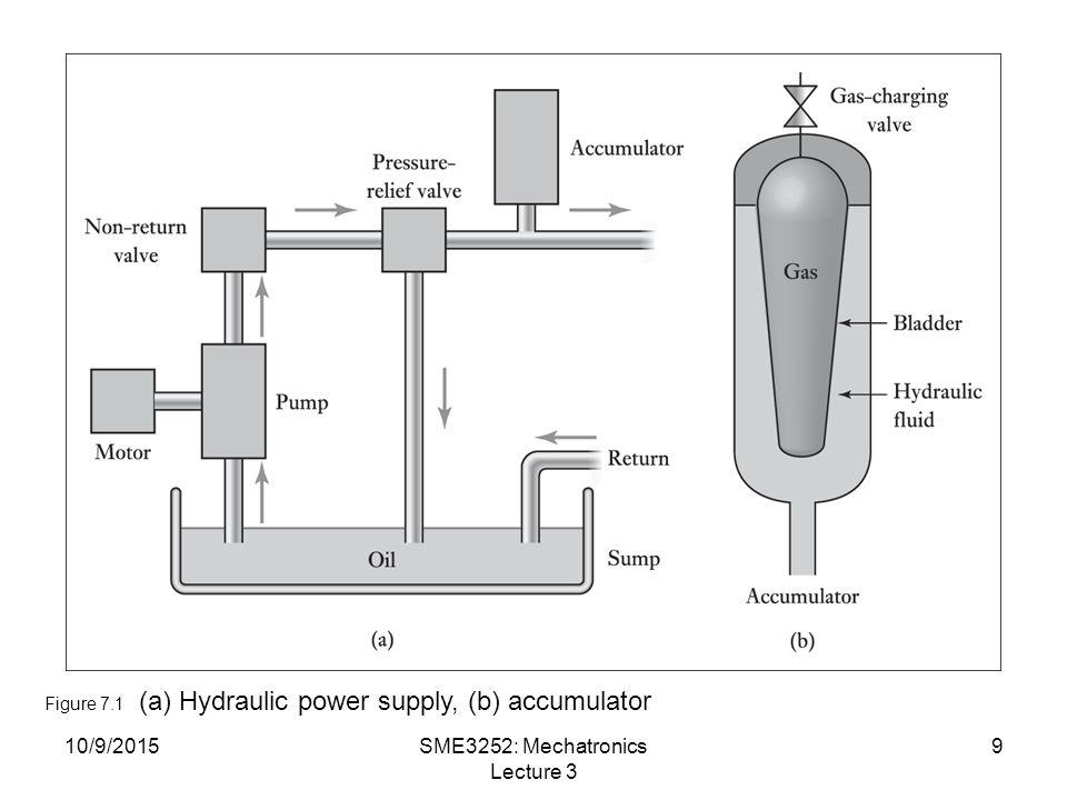 10/9/2015SME3252: Mechatronics Lecture 3 9 Figure 7.1 (a) Hydraulic power supply, (b) accumulator