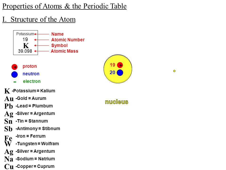 Properties of atoms the periodic table i structure of the atom properties of atoms the periodic table i urtaz Image collections