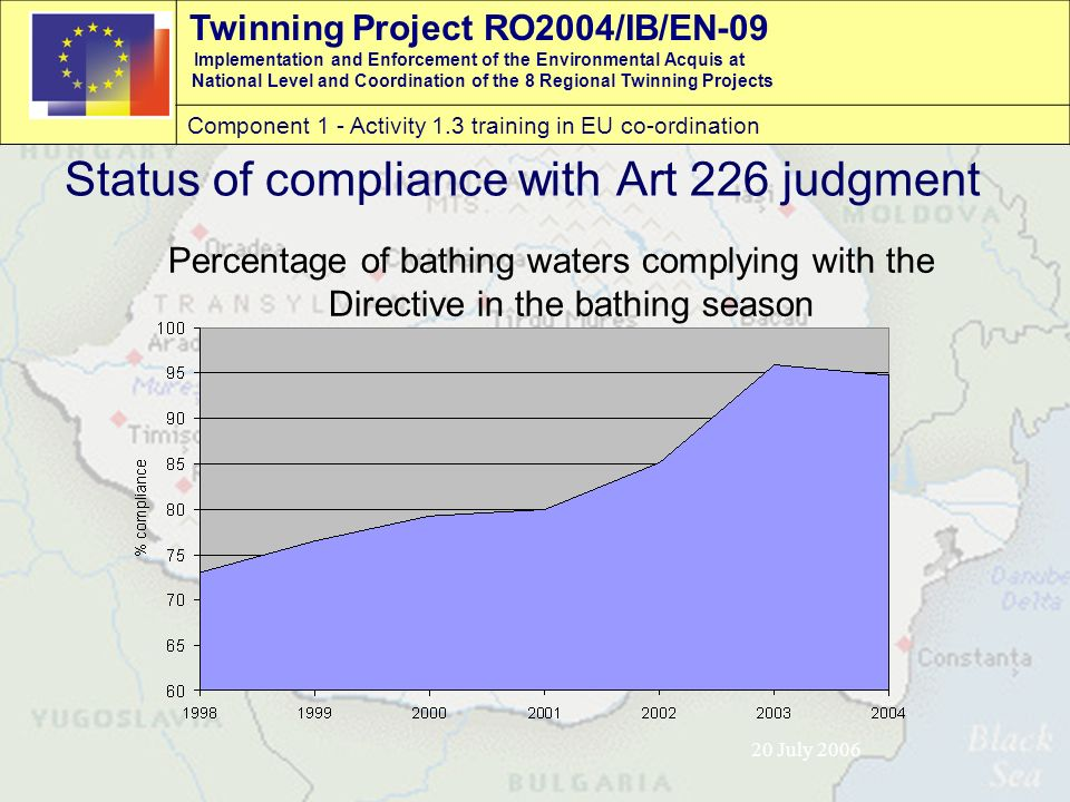 Twinning Project RO2004/IB/EN-09 Implementation and Enforcement of the Environmental Acquis at National Level and Coordination of the 8 Regional Twinning Projects Component 1 - Activity 1.3 training in EU co-ordination 20 July 2006 Status of compliance with Art 226 judgment Percentage of bathing waters complying with the Directive in the bathing season