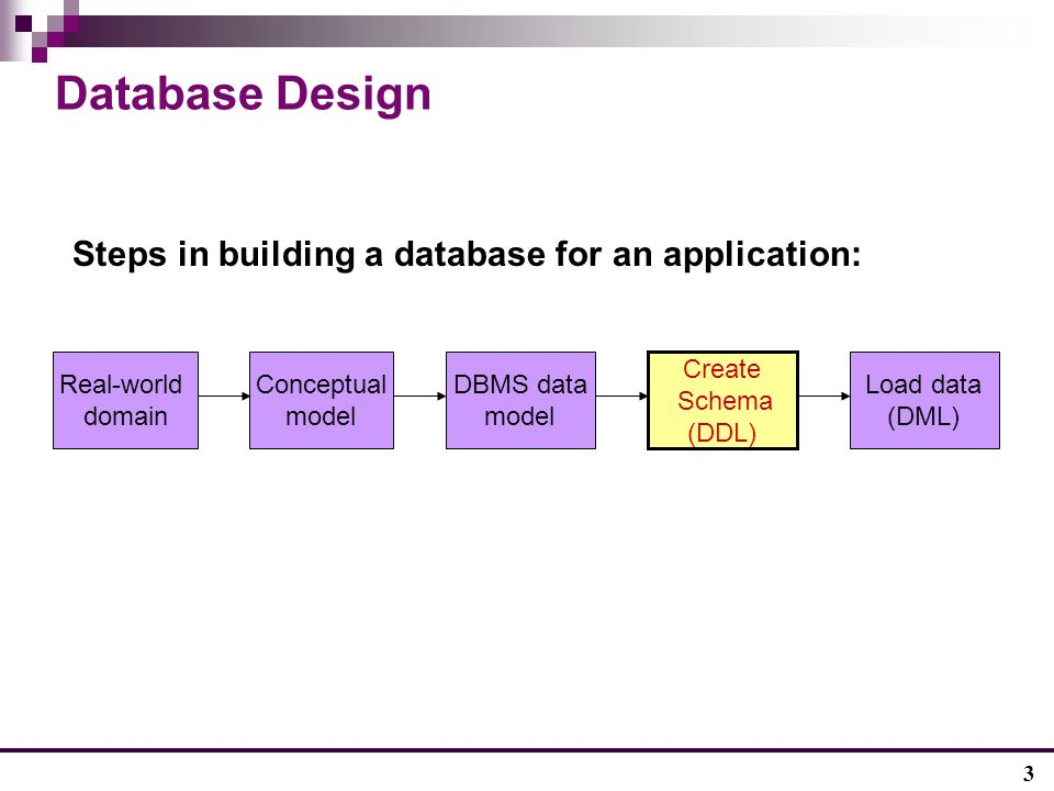 3 Database Design Steps in building a database for an application: Real-world domain Conceptual model DBMS data model Create Schema (DDL) Load data (DML)